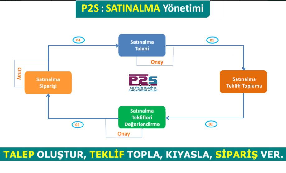 p2s-satinalma-surec-haritasi
